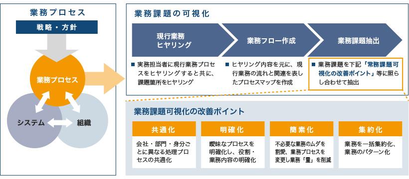 業務課題の可視化 - 株式会社ヒューマン・コネクト